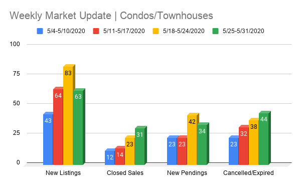 Fort Lauderdale Real Estate chart | Condos