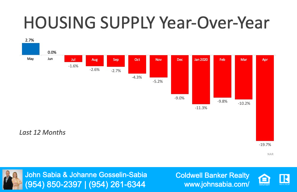 Housing Supply Graph