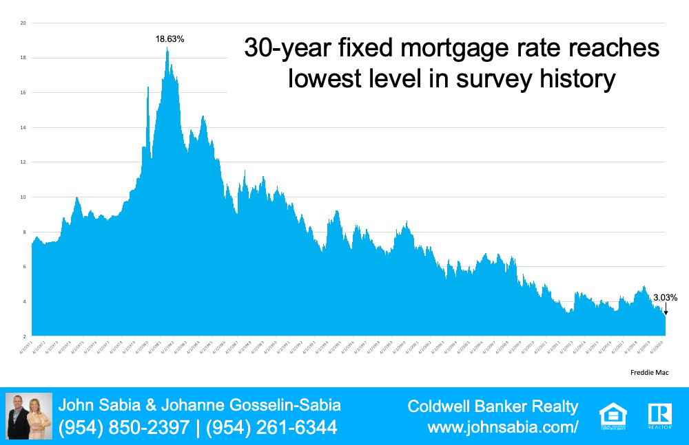 Graph of Mortgage Rates
