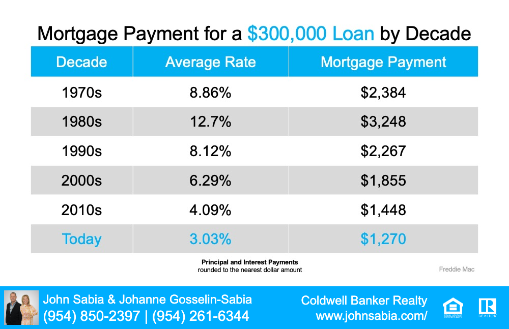 chart of Mortgage Loan Payments