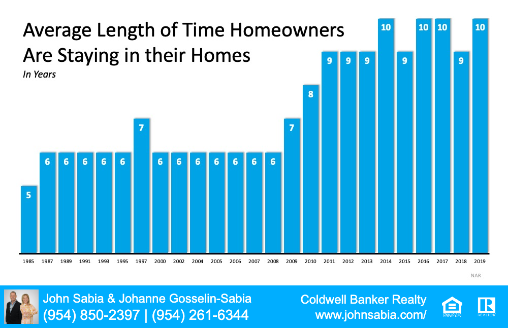 Graph of Average Length Of Homeowners staying in their home