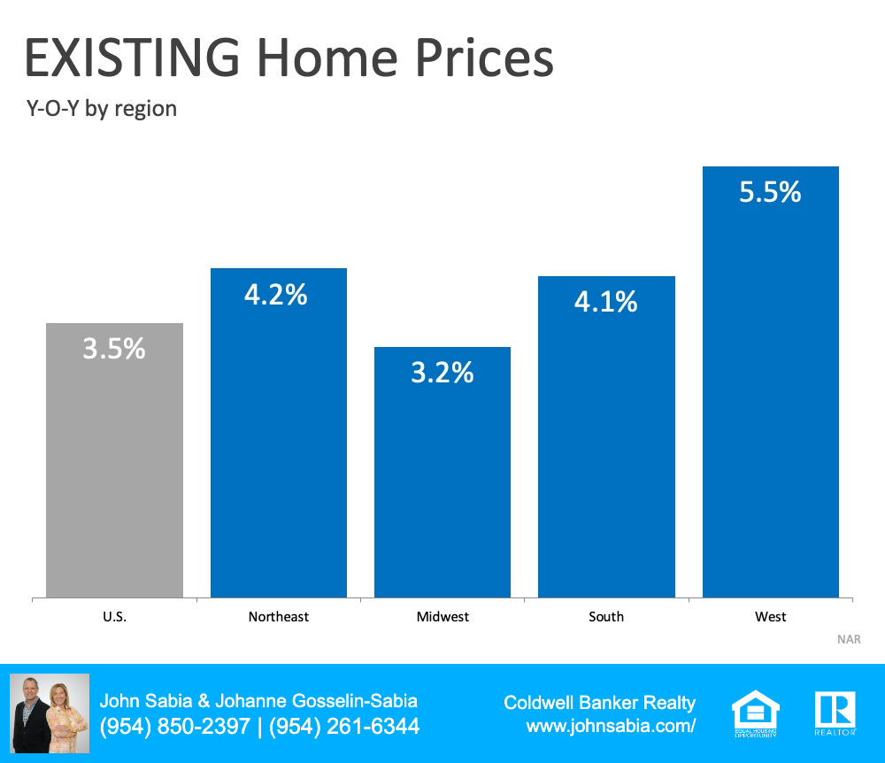 Graph Of Existing Home Prices