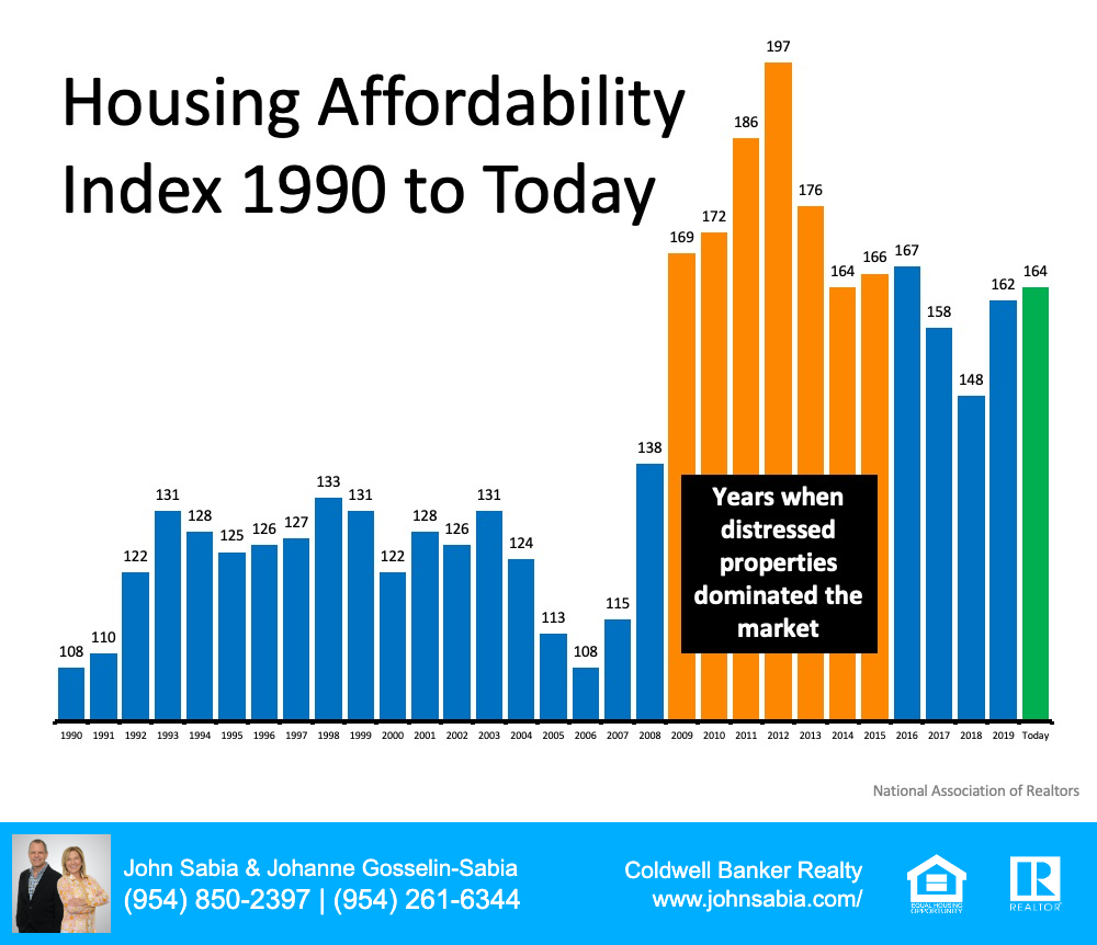 Housing Affordability Graph