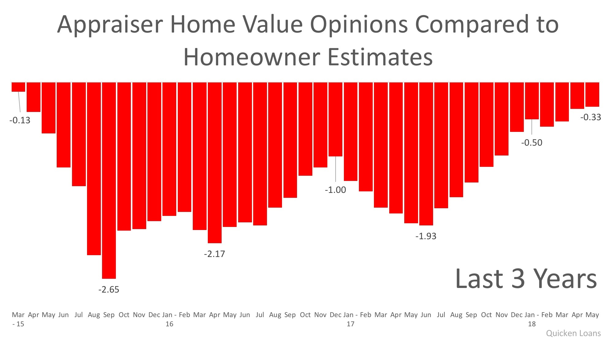 Appraisers Home Value