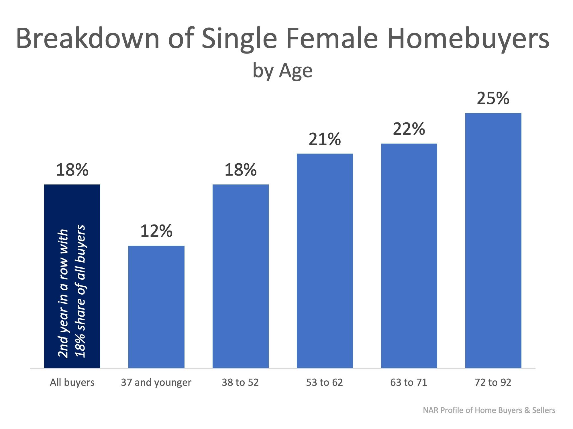 Breakdown of Single Female Homebuyers