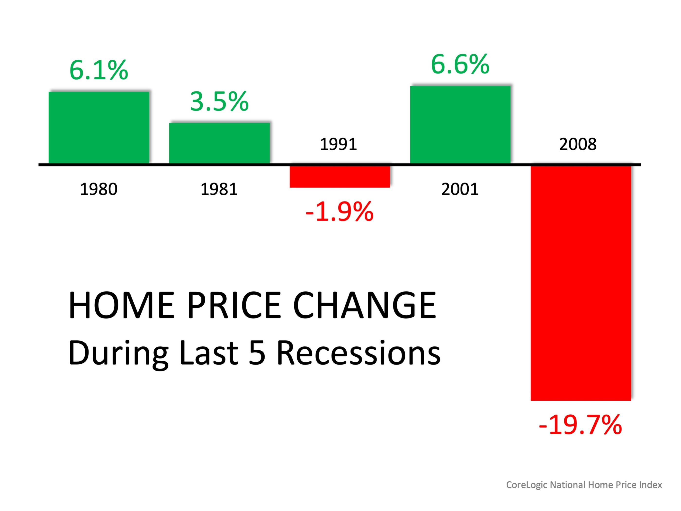 Mid-Year Housing Market Update 3 things to know today graph
