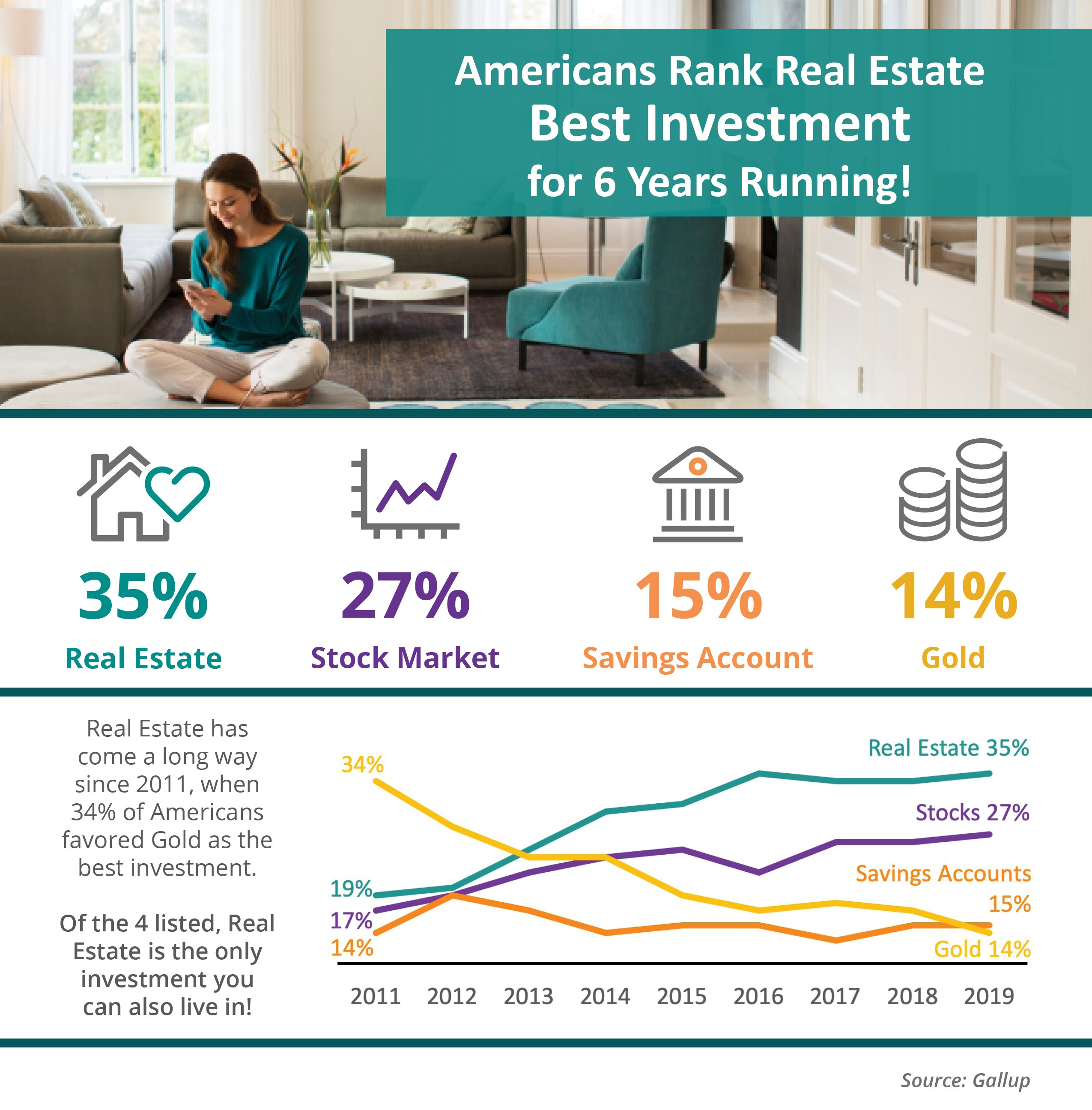 Real Estate Best Investment 6 Years Running