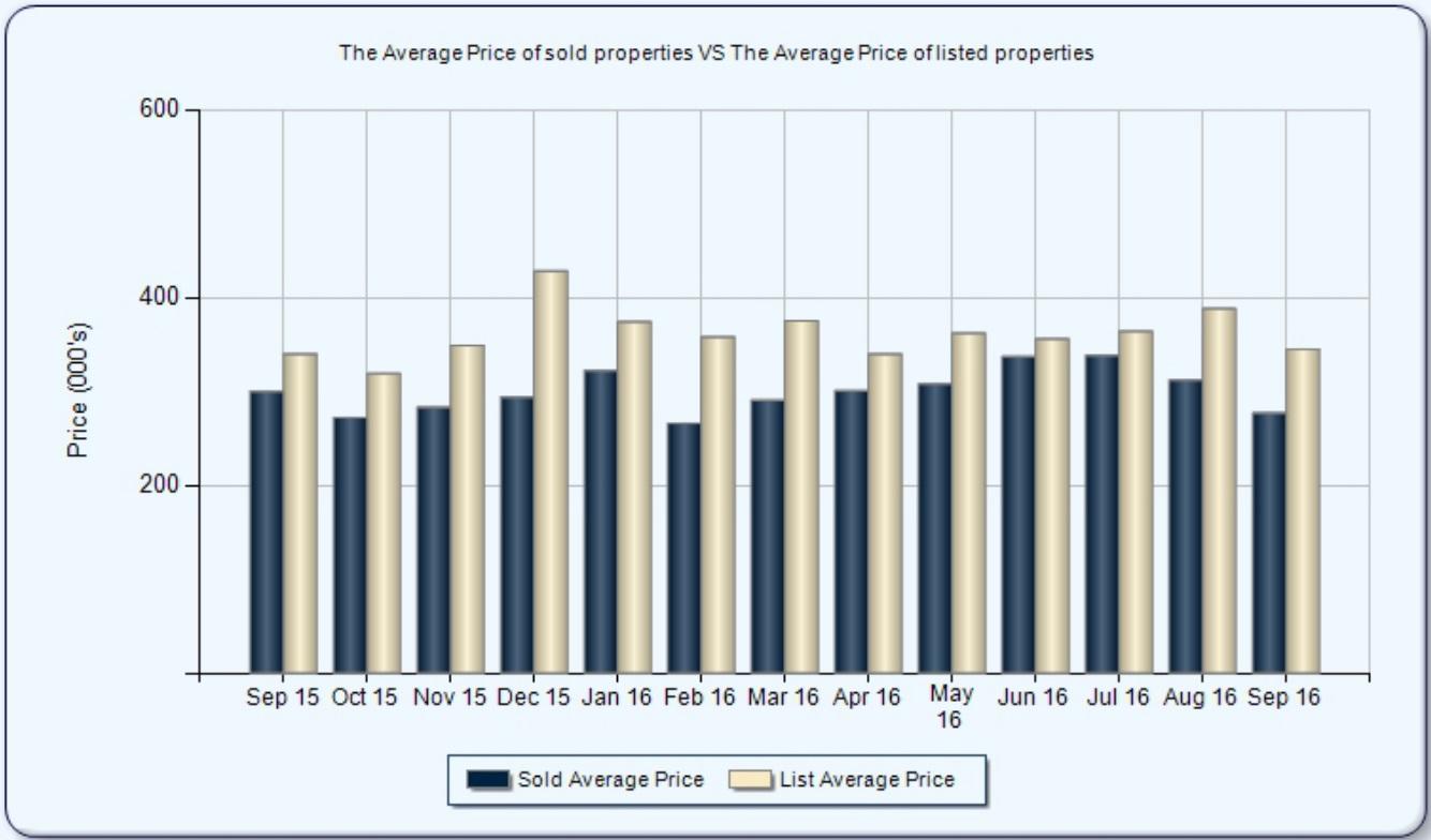 Lutz Home Market Trends