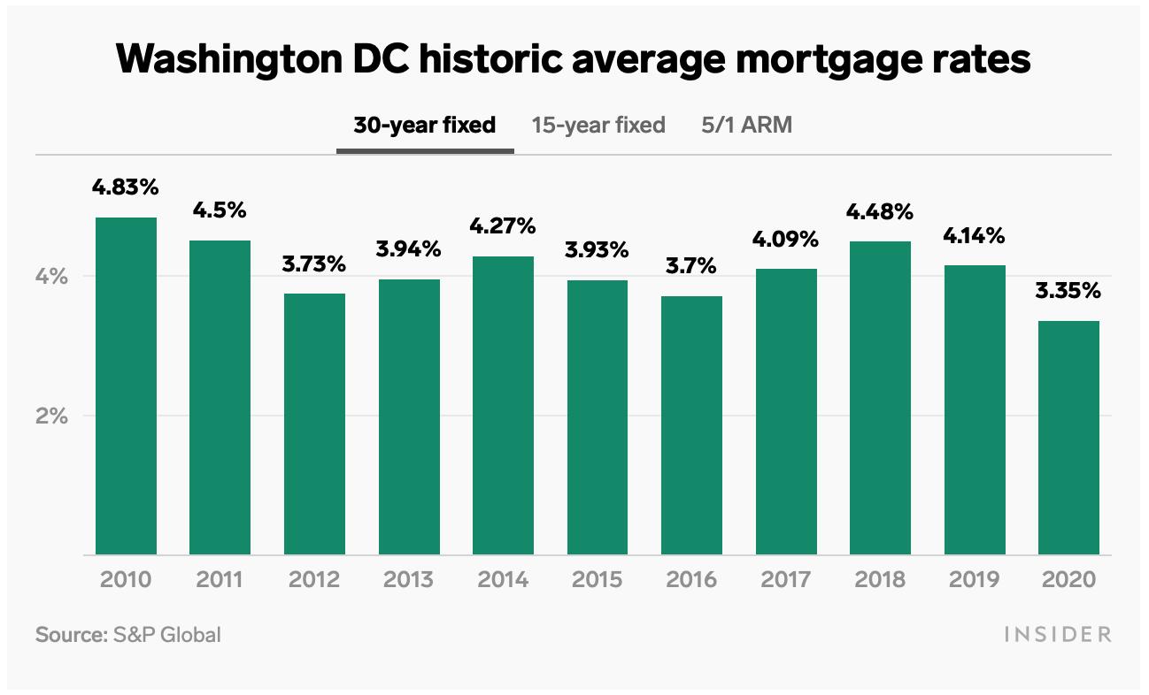 DC average mortgage rates