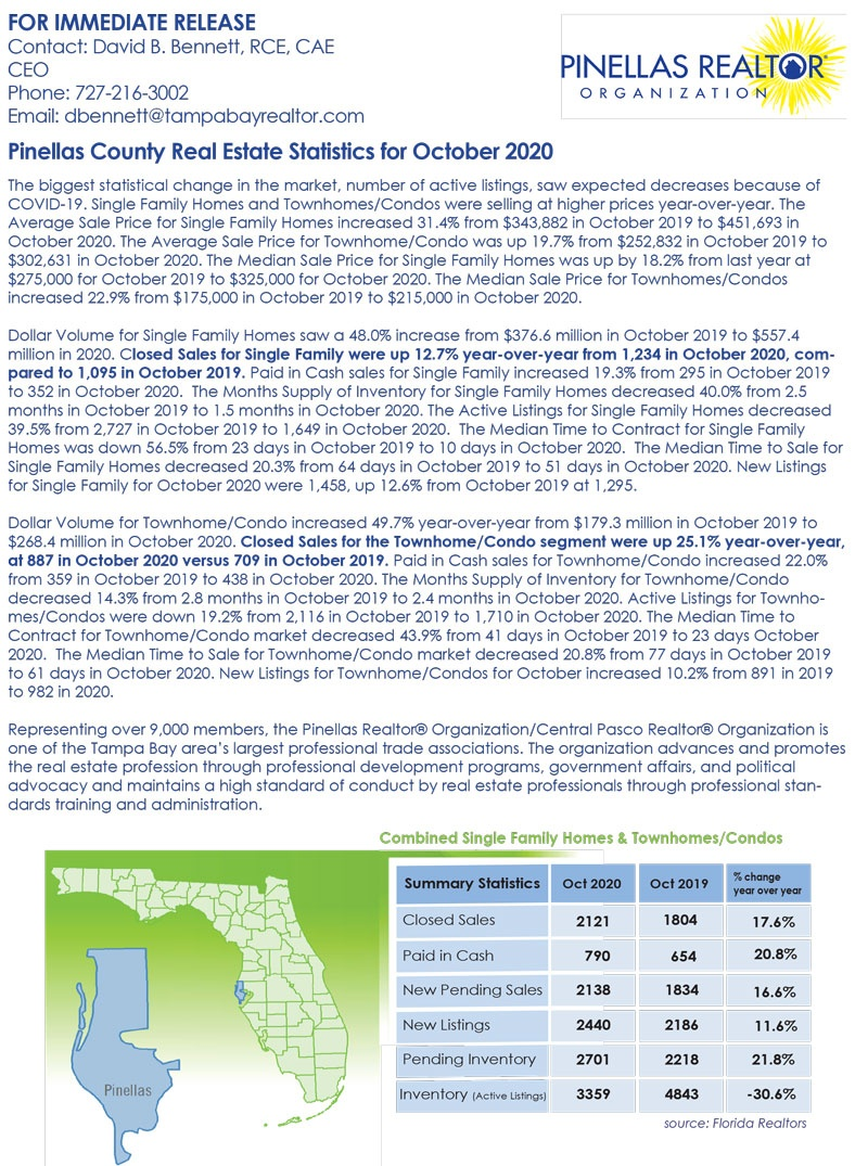 Pinellas County Market Report