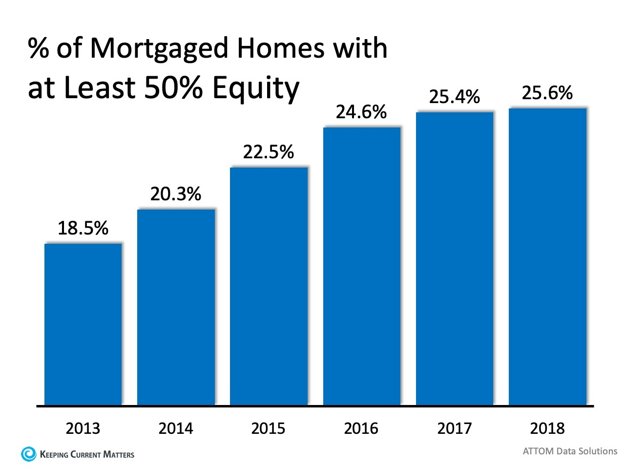 mortgage equity