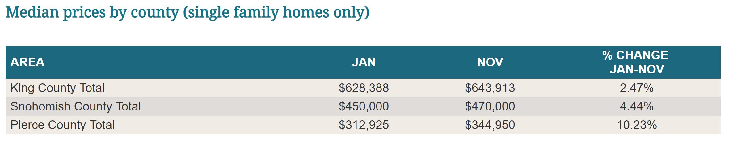 Dec Median Prices