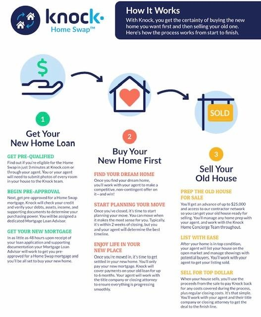 You'll get the certainty of buying the new home you want first and then selling your old one