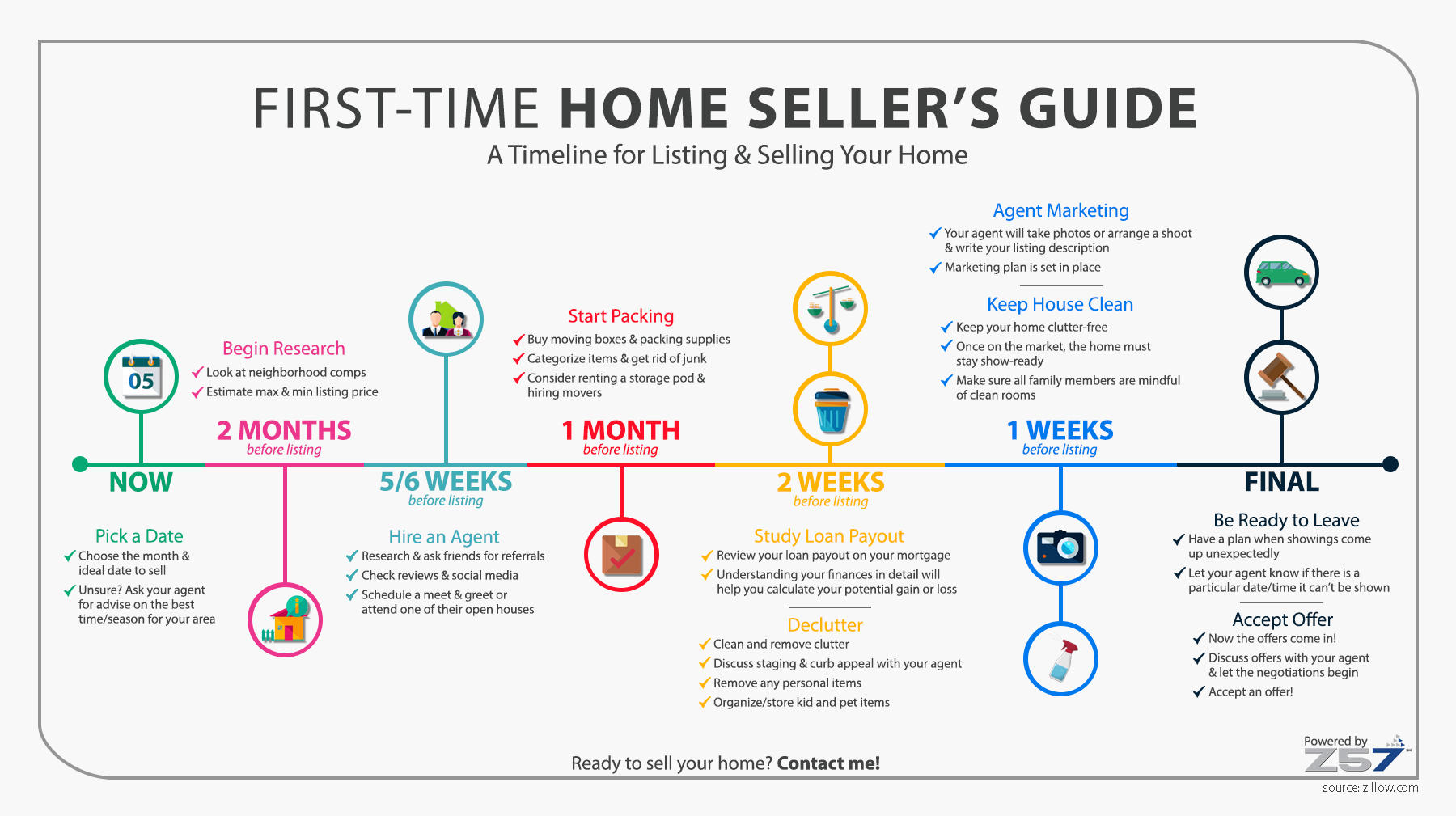Z57-First-Time-Home-Sellers-Guide-Infographic