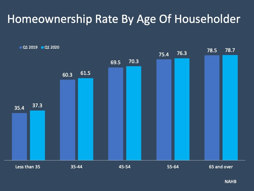Homeownership Rate By Age Of Householder
