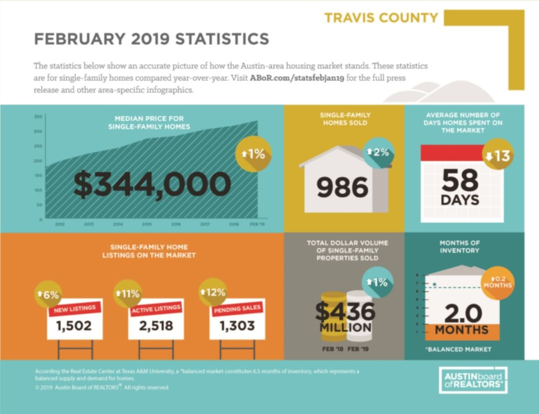 Travis County Feb 2019