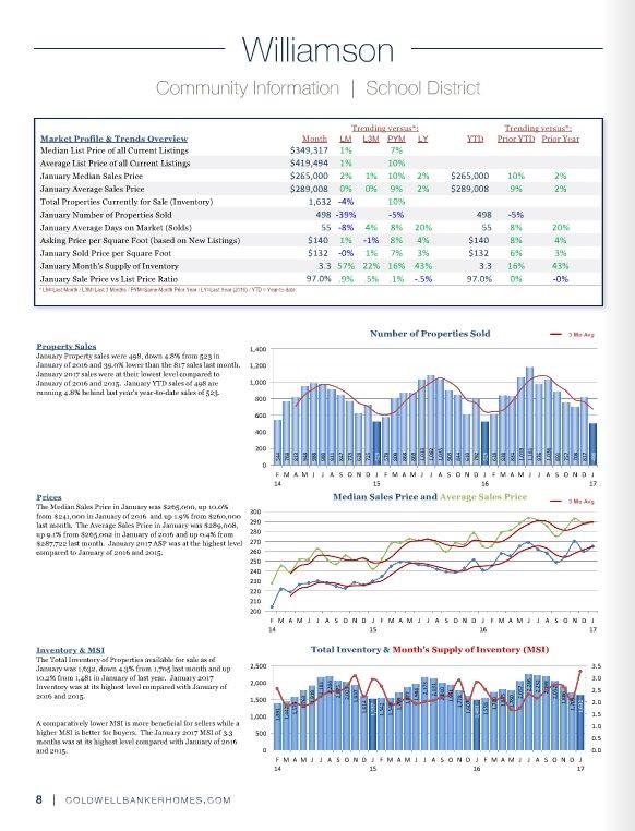 Austin Housing Market Statistics Williamson County