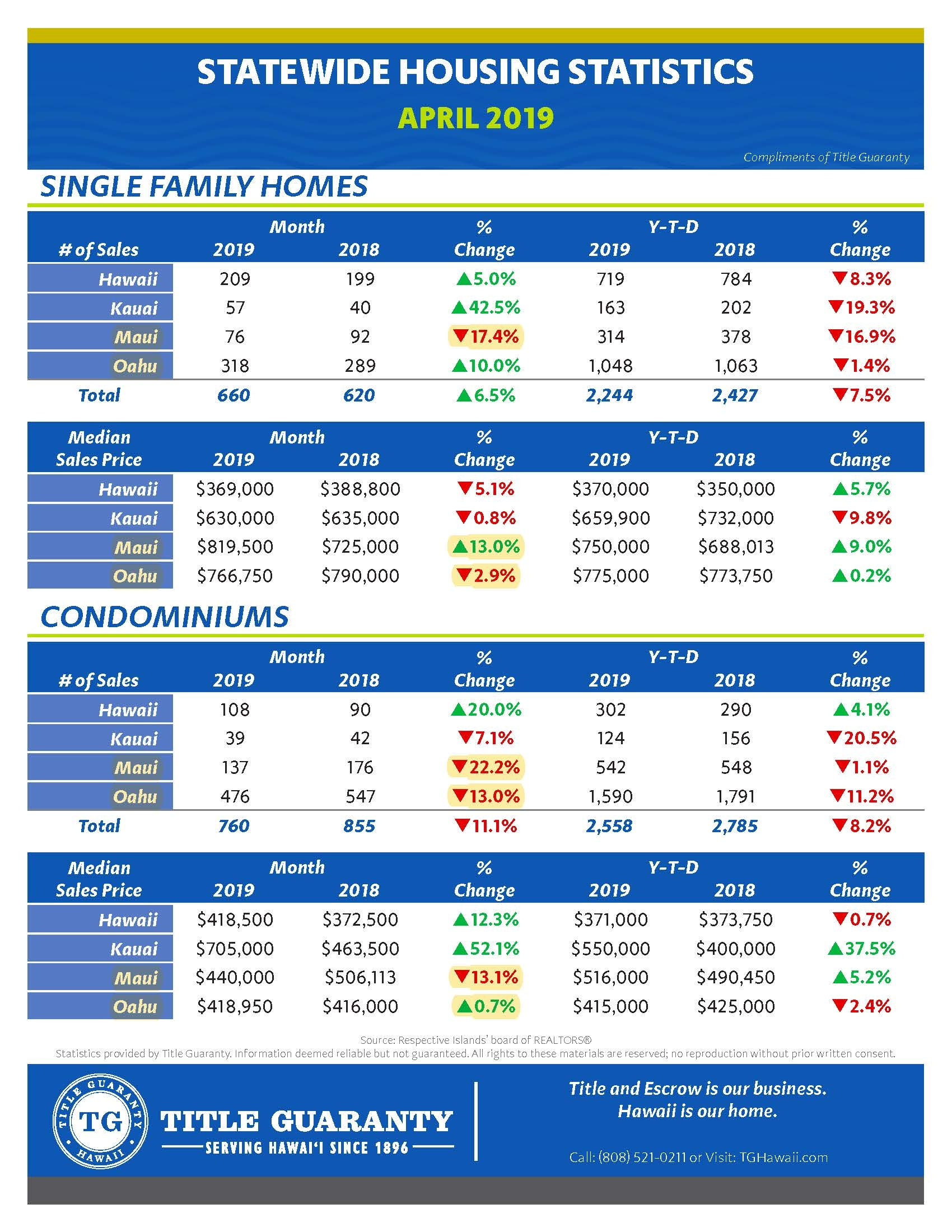 Statewide-Stats-4.20191