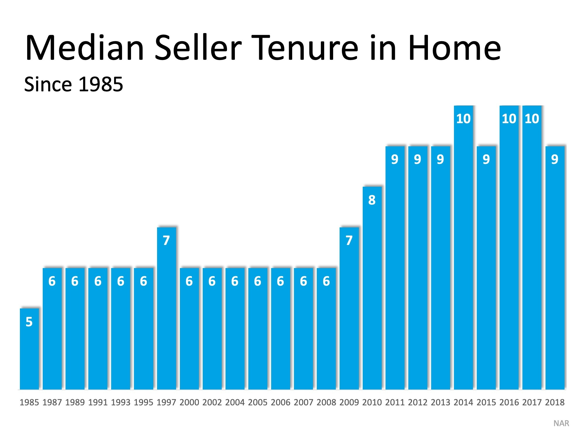 tenure in home