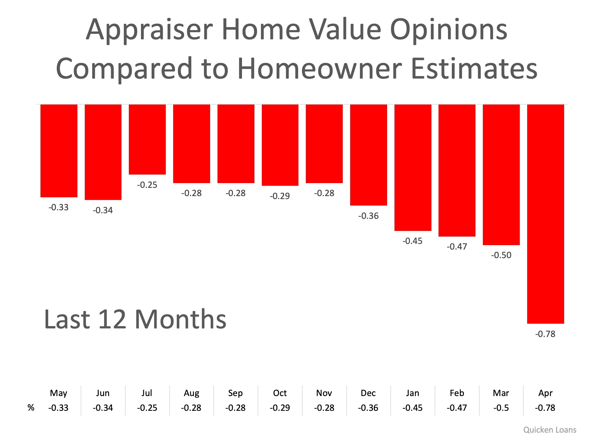 home value opinions