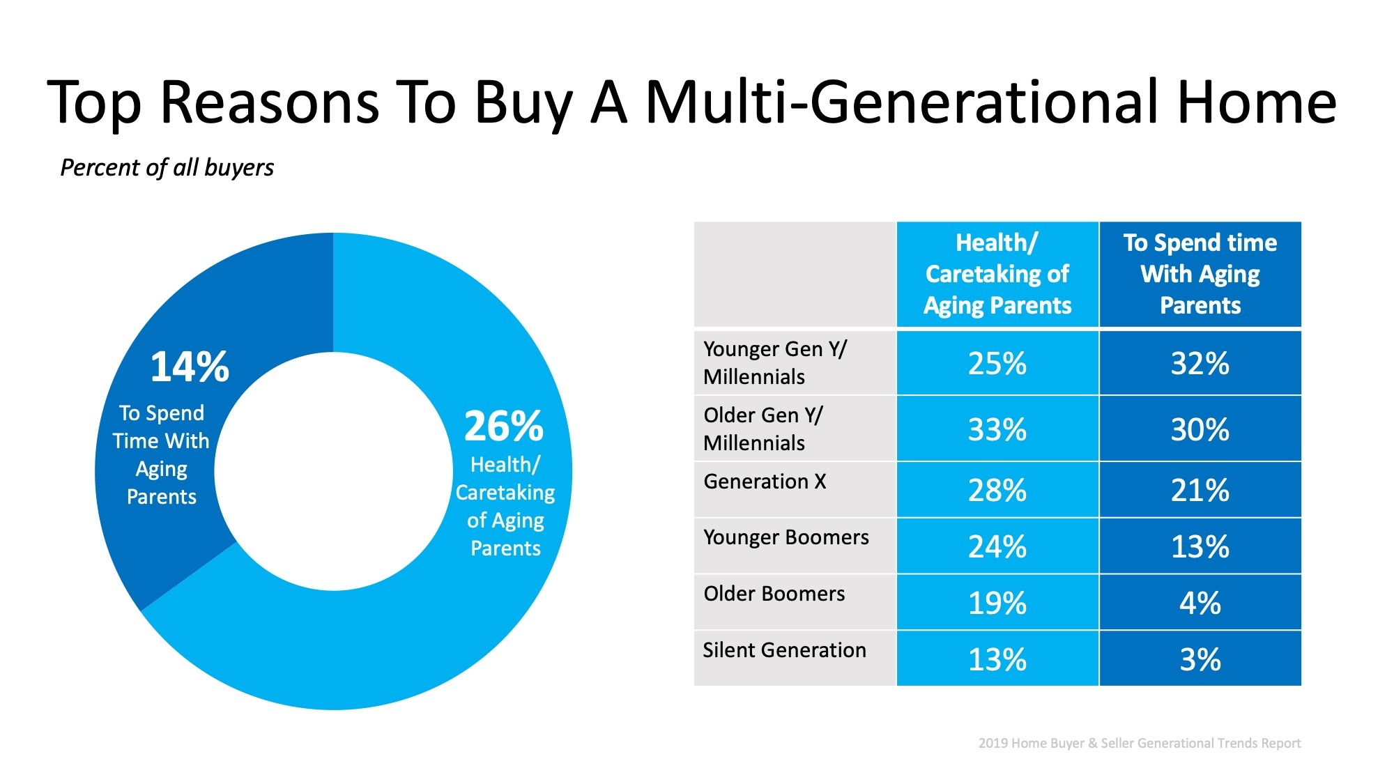 multigenerational homes infographic