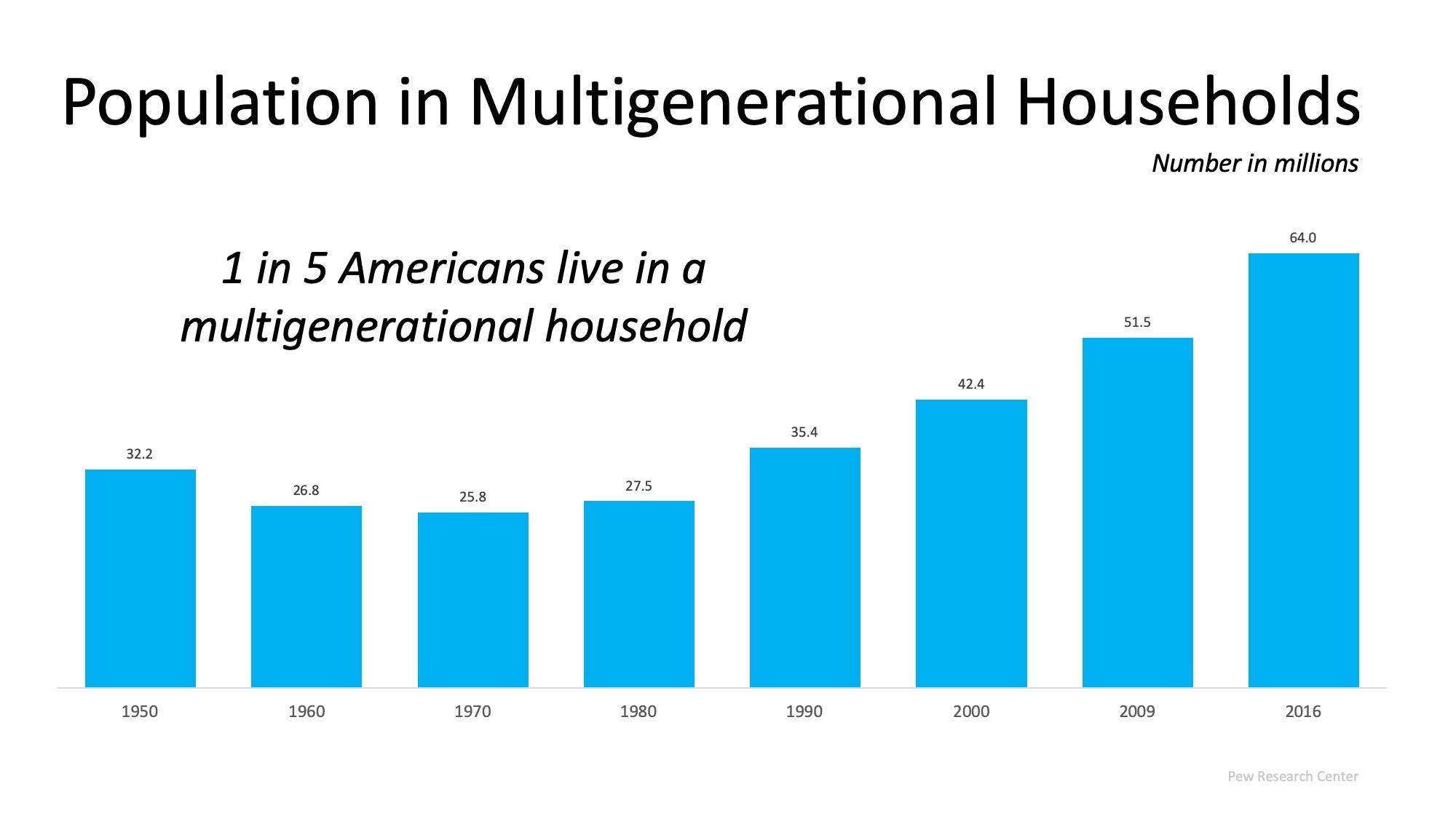 population of multigenerational home