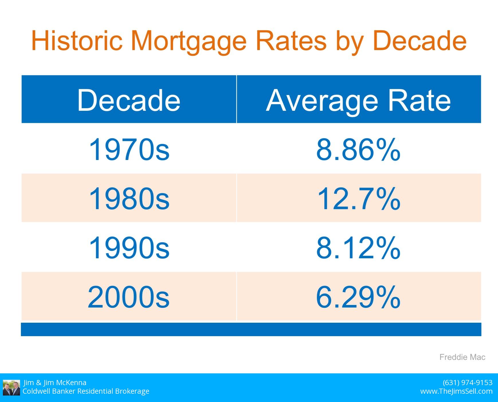 2018-10-7 interest rates