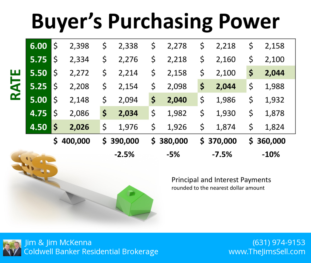 2018-10-7 Purchasing Power
