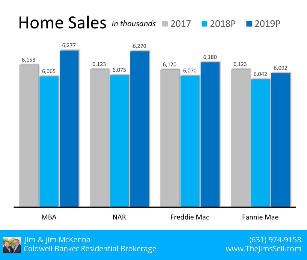 2018-11-01-market in 2019