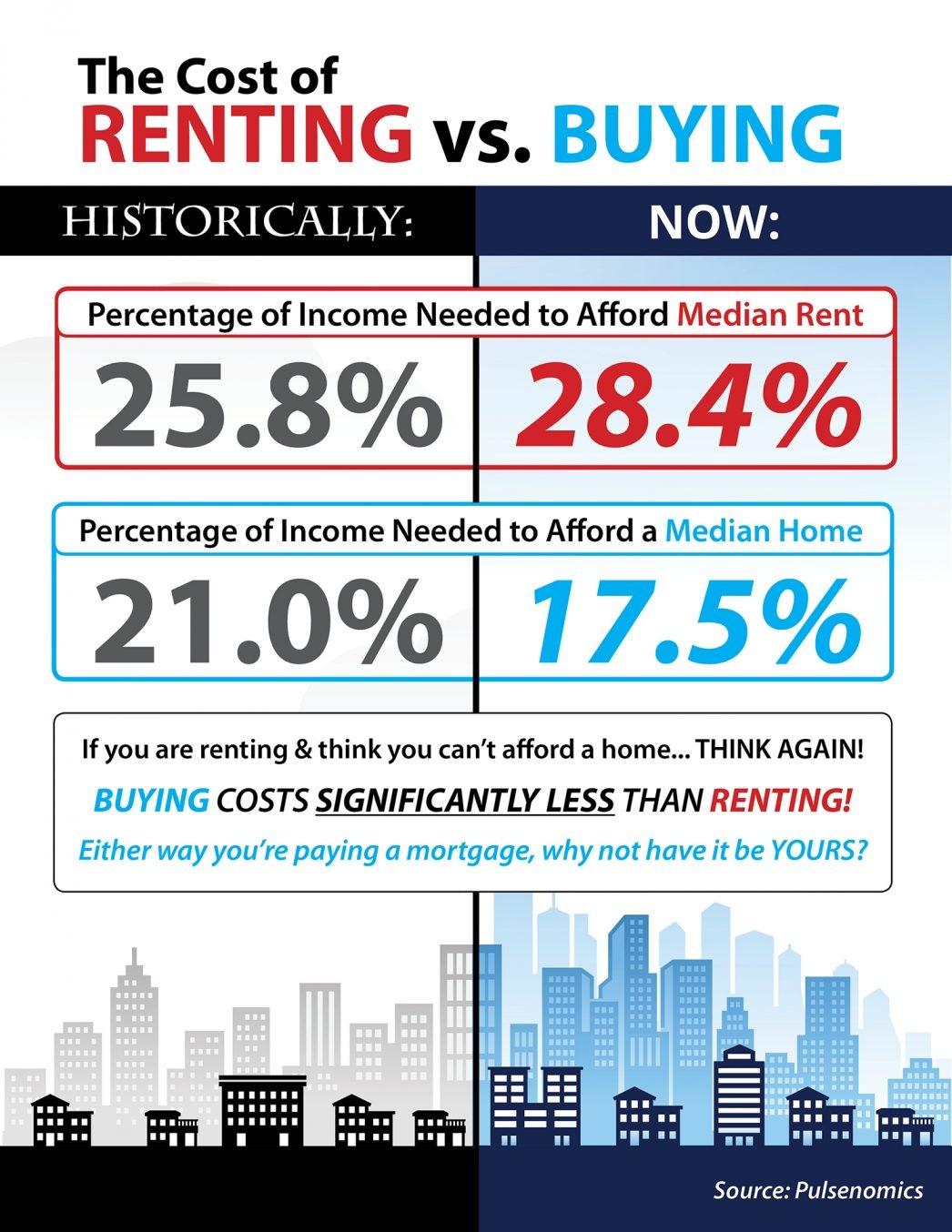 2018-11-16-Renting vs Buying