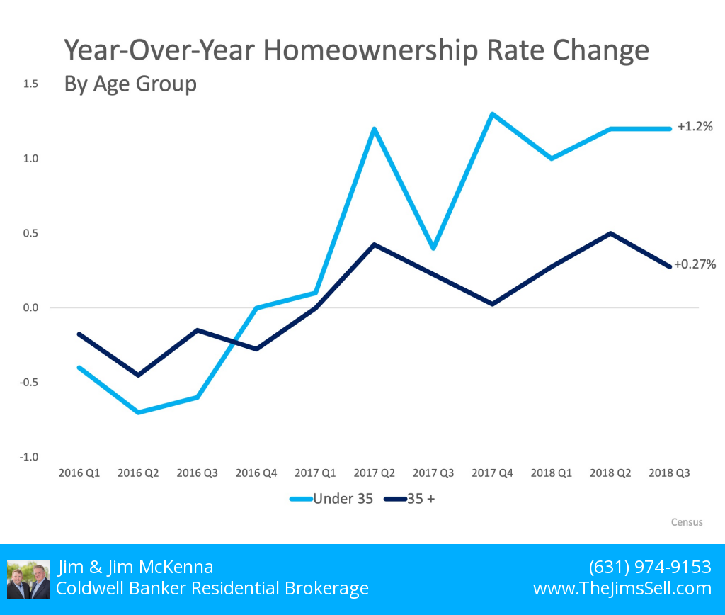2018-12-19-Home ownership