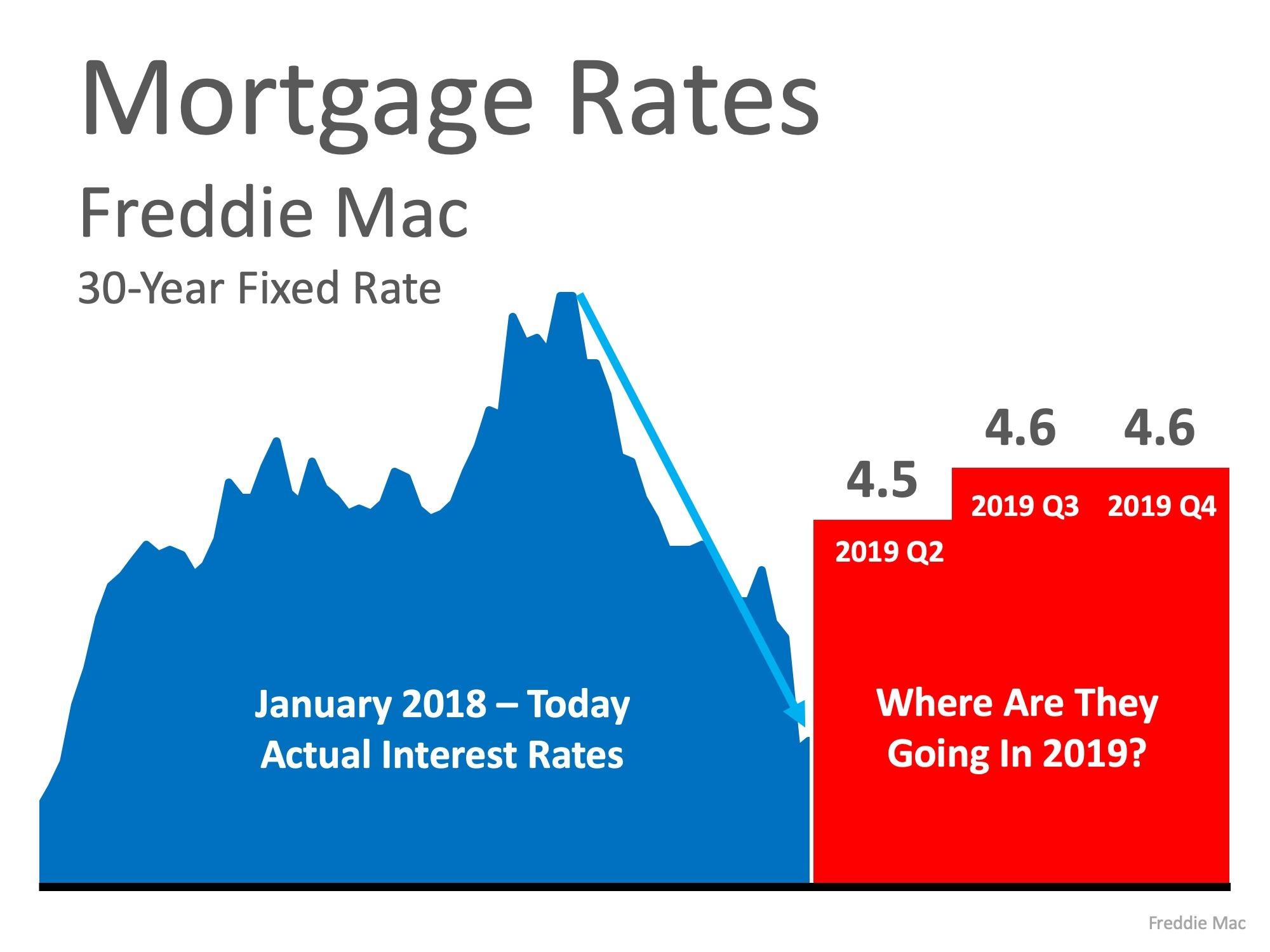 2019-04-17-Mtg Rates
