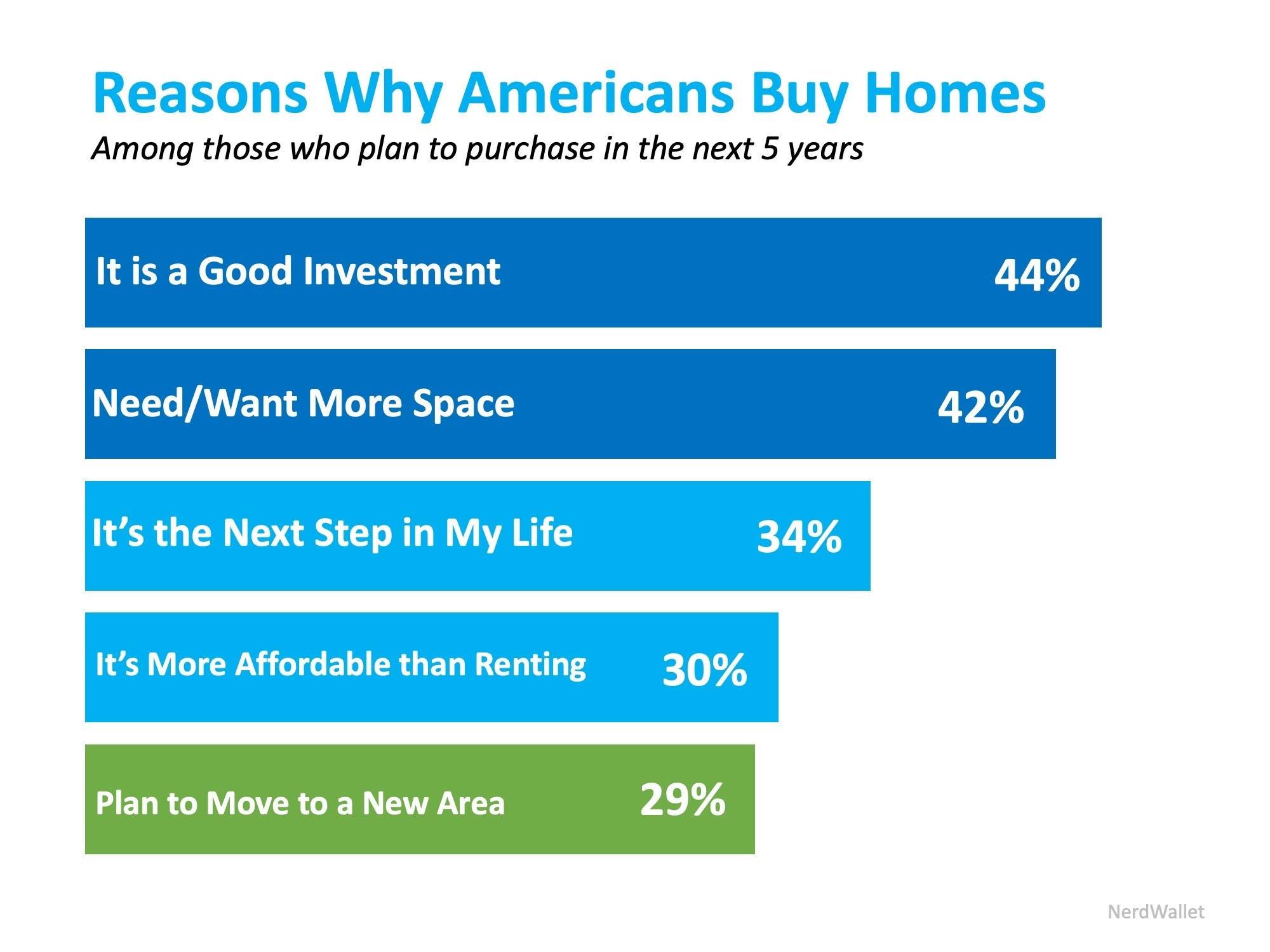 reasons why americans buy homes