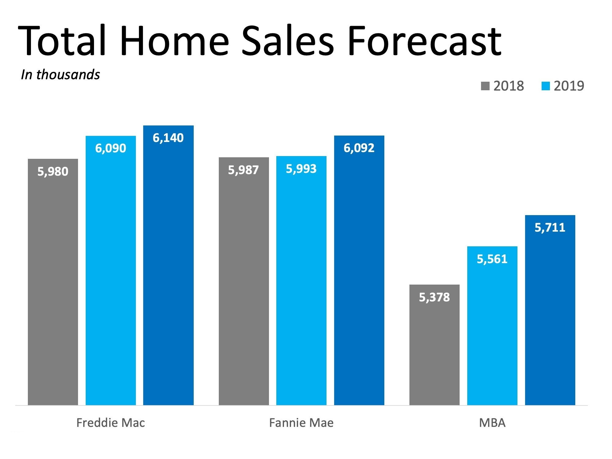 total home sales forecast