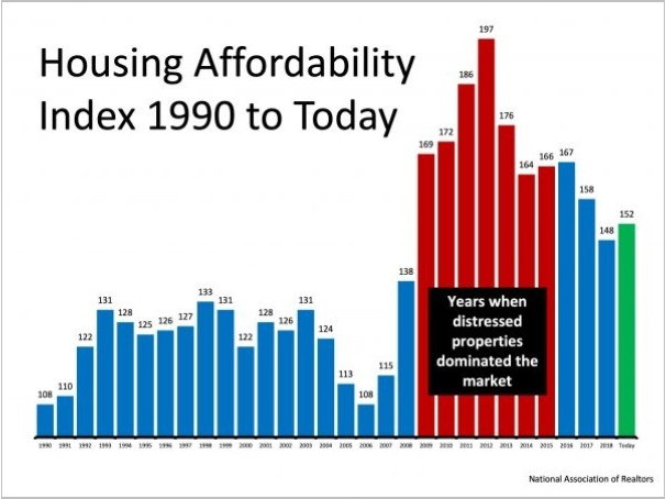 Busting the Myth About a Housing Affordability Crisis 1