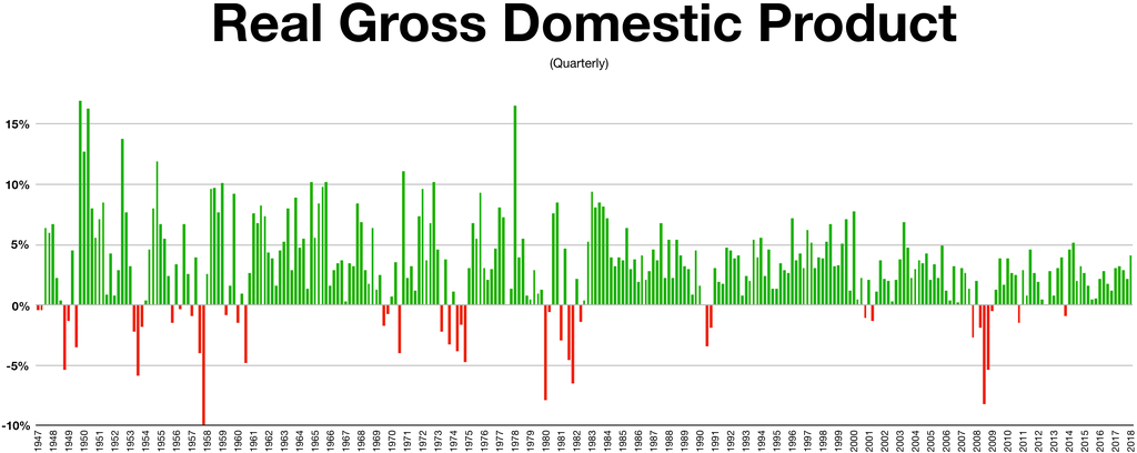 1024px-Quarterly_gross_domestic_product