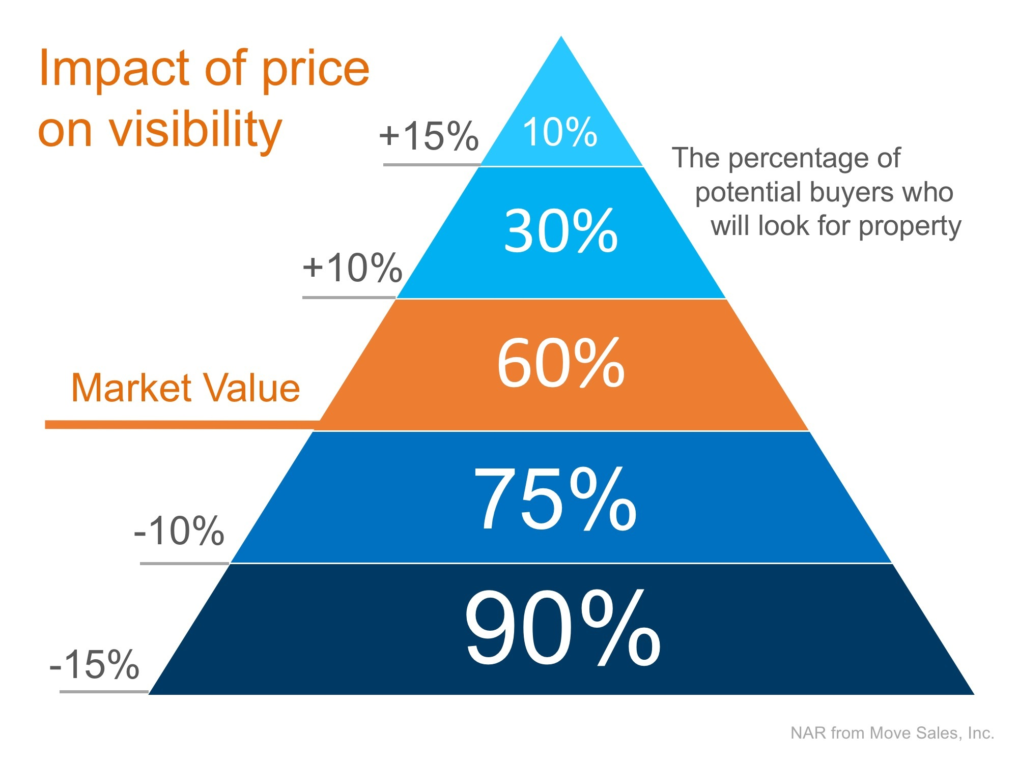 Triangle of Sales