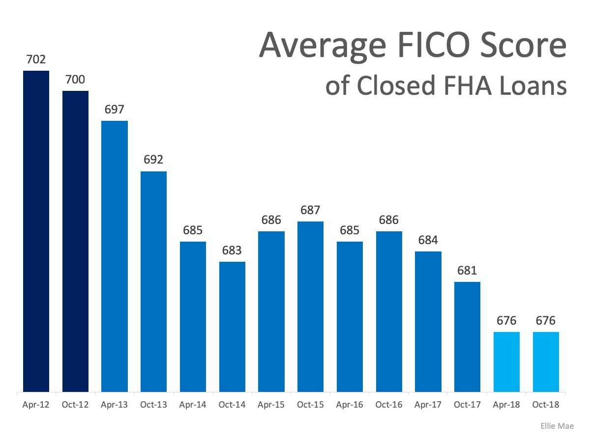 MEM-Average-FICO-Score-of-Closed-FHA-Loans
