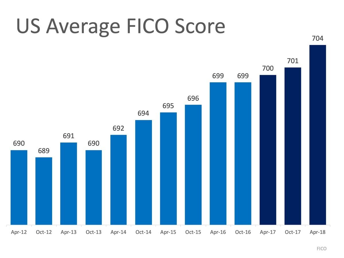 MEM-US-Average-FICO-Score