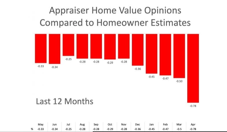 Appraiser home value opinions