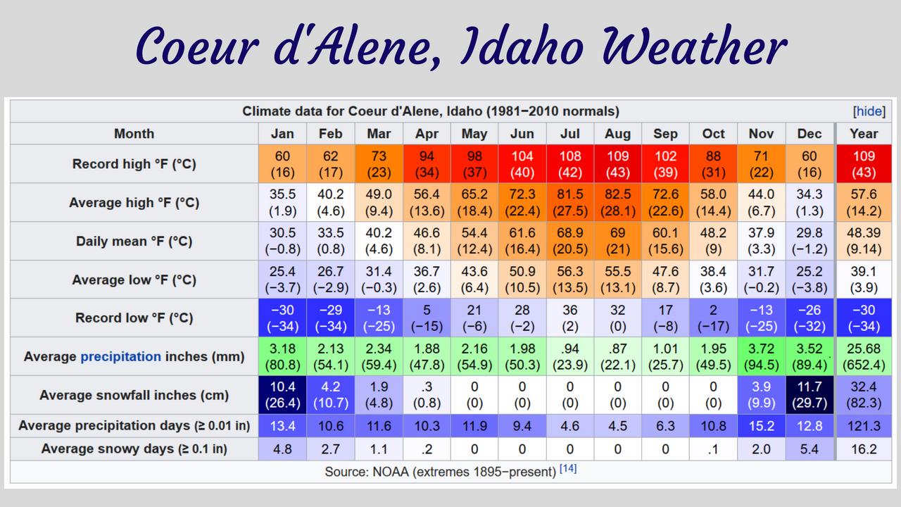 Coeur d'Alene, Idaho Weather