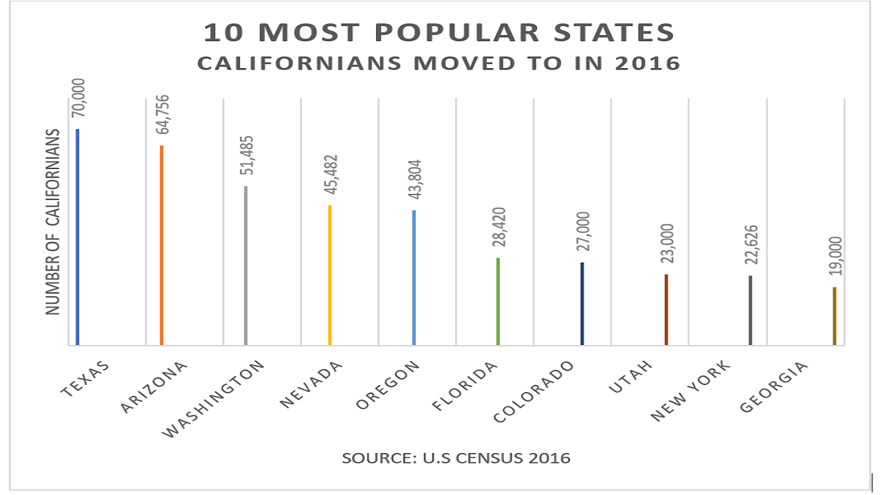 Where Cali moved to in 2016