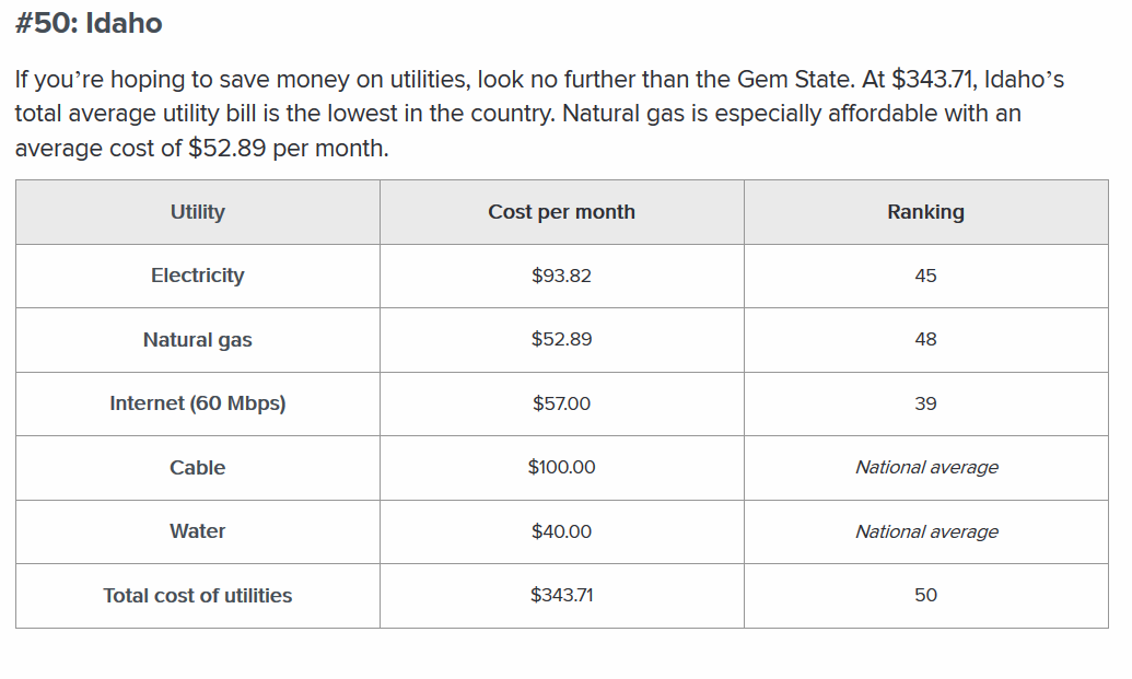 Screenshot-2019-1-7 Which State Has the Most Expensive Utilities - Move org
