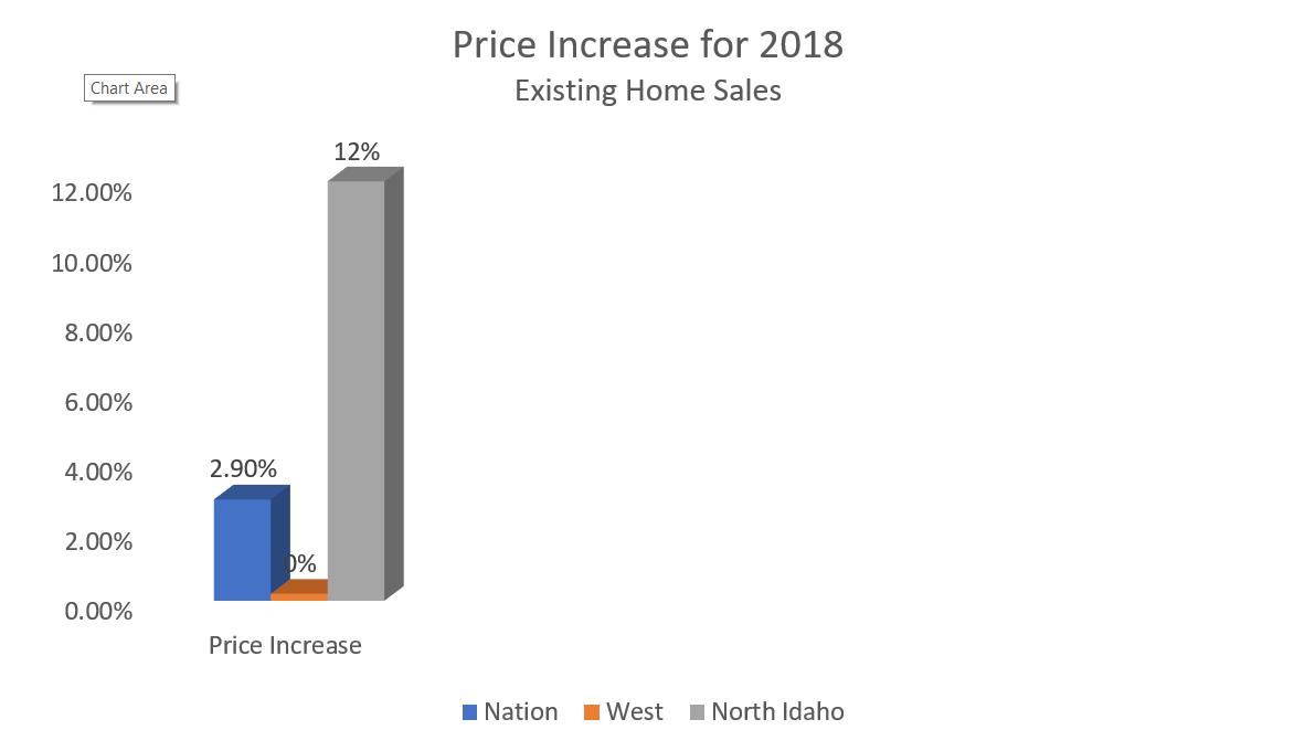 graph price increase