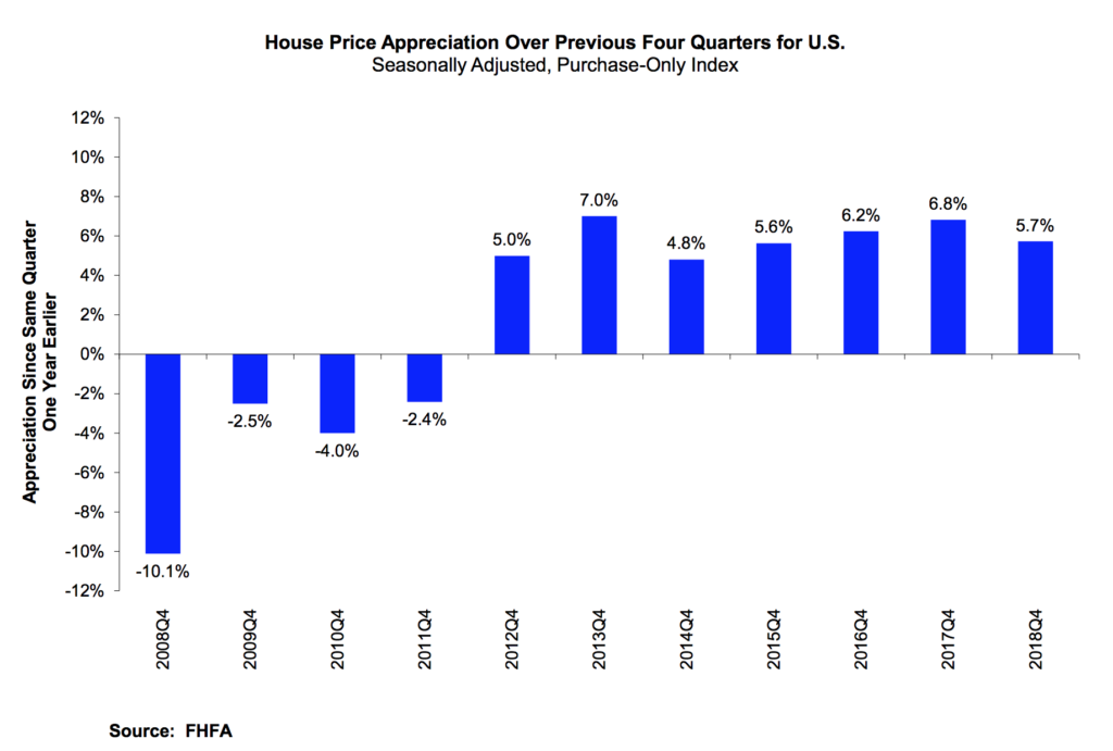 graph us home prices