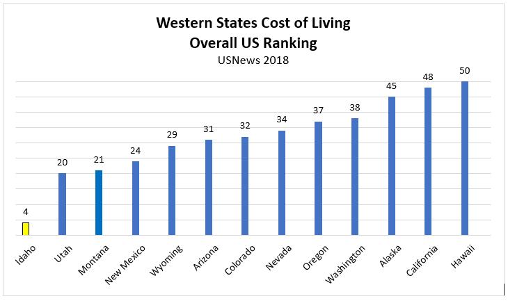 Chart Affordability