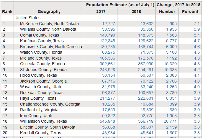 Chart Fastest grwoing counties 2018