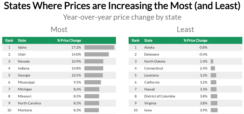 chart price increase