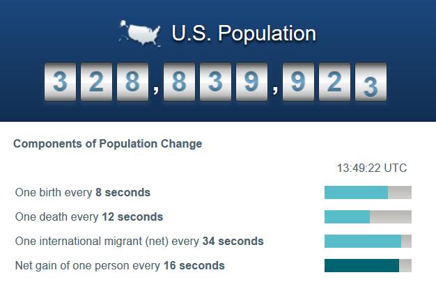 us population clock
