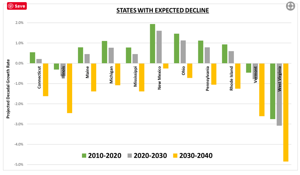 Chart States with expected declines
